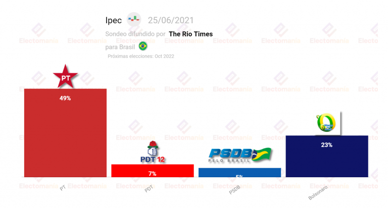 Brasil, Ipec (25J): Lula aumenta su ventaja y dobla a Bolsonaro