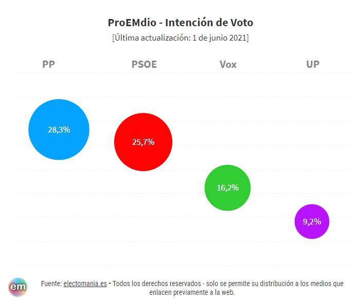 """ProEMdio de mayo: un mes con dos """"sorpassos"""" y un gran vuelco electoral"""
