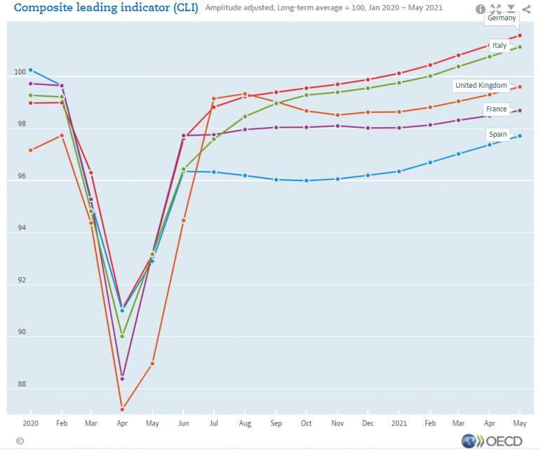 ¿Ha llegado ya la recuperación económica?