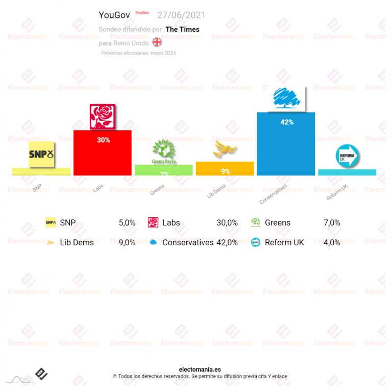 Reino Unido (YouGov 27J): Johnson no baja del 40% en mitad de la crisis con el ministro de Sanidad