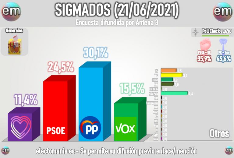 Sigma Dos: la derecha consolida su mayoría, con el PP superando el 30% de los votos