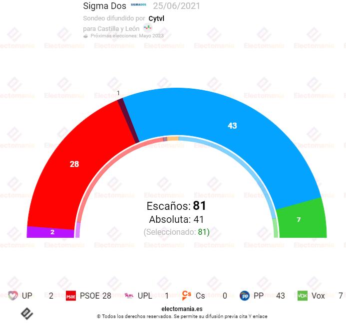 Sigma Dos (25J): El PP lograría la absoluta en CyL