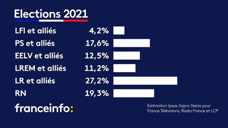 Francia 20J: primera vuelta de las regionales con abstención récord