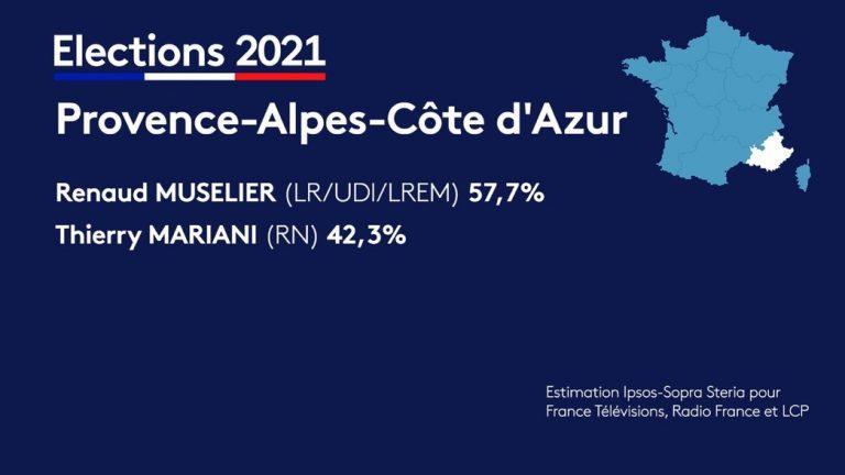Francia: LR, vencedores en las regionales según exit polls