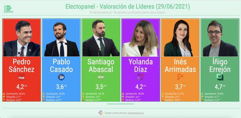 ElectoPanel (29J): Errejón, líder mejor valorado…