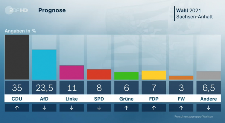 Encuestas cierre urnas en Sajonia-Anhalt: clara ventaja de la CDU sobre AfD