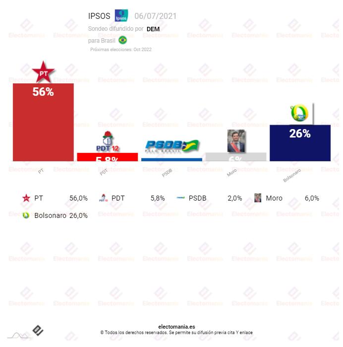 Brasil, IPSOS (6JL): Lula continúa subiendo e irrumpe el candidato independiente Moro