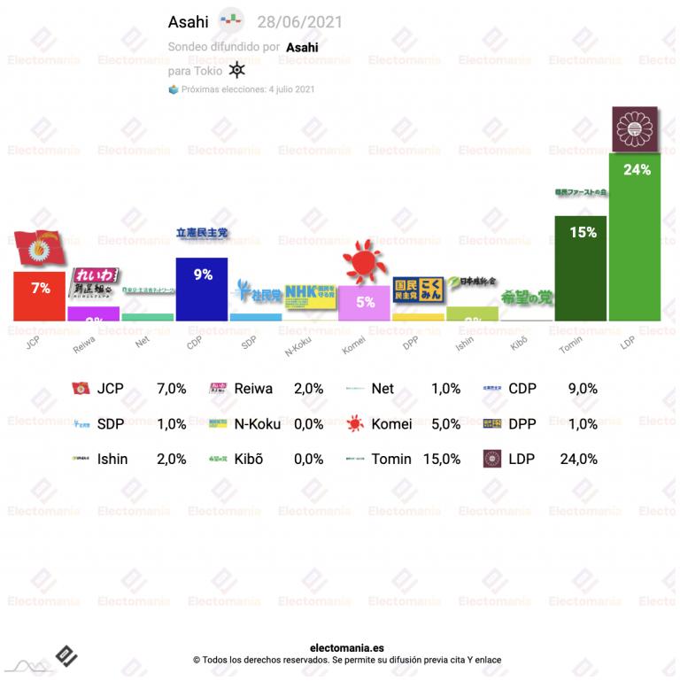 Tokio (28J): gran cantidad de indecisos a tres días de las elecciones