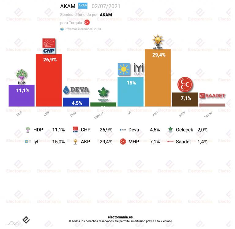 Turquia (2J): 'mal de ojo' para Erdogan: cerca del sorpasso y sus socios sin escaños