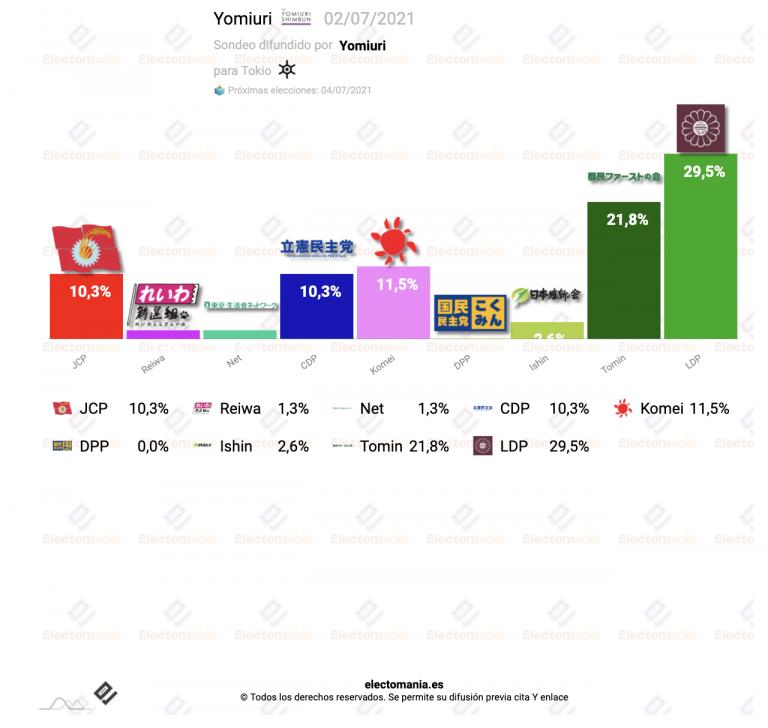 Tokio (3Jl): LDP favorito en los sondeos, se vota mañana