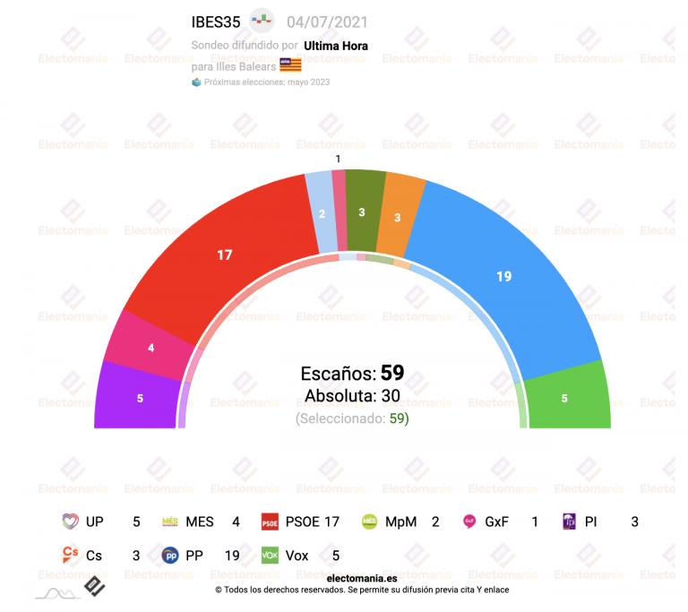 Baleares (IBES 3J): el PP recupera la primera posición, pero no el Gobierno