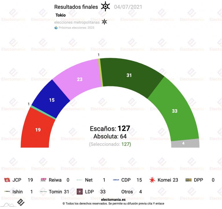 Tokio (resultados): empate entre LDP y Tomin