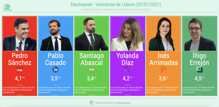 ElectoPanel (7JL): valoración de líderes