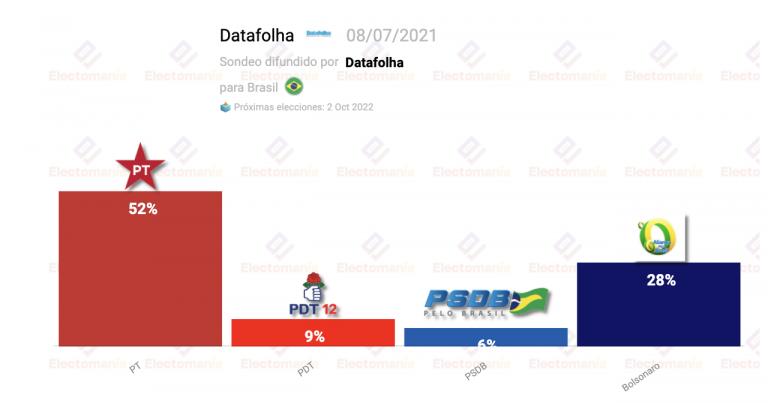 Brasil (9J): Lula arrasaría y desbancaría a Bolsonaro