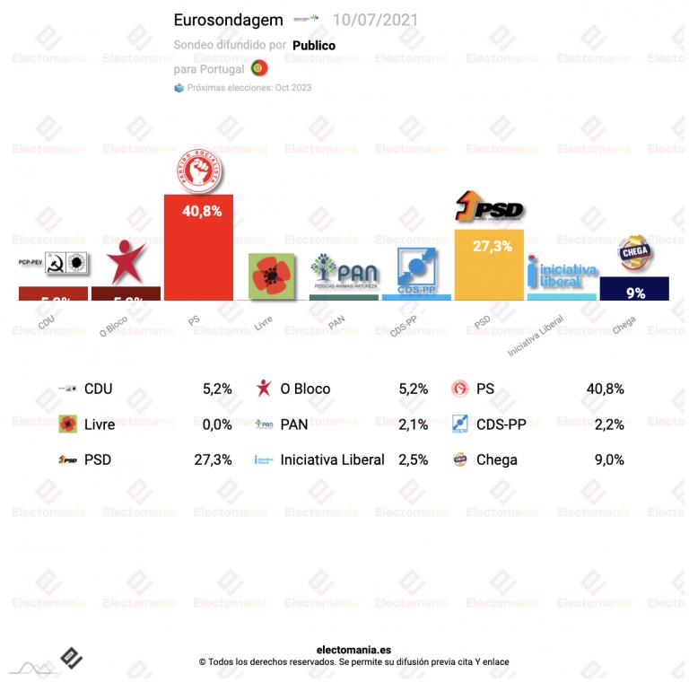 Portugal (Eurosondagem 10J): el PS supera el 40% y la izquierda con absoluta