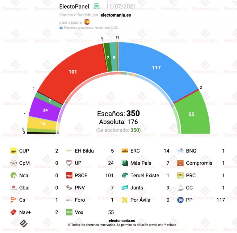 ElectoPanel (11J): subida del PSOE tras la remodelación ministerial