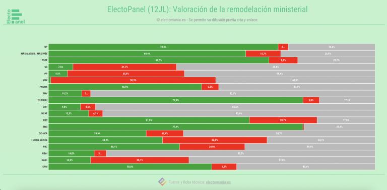 EP (12JL): la mayoría de españoles ven el cambio ministerial 'ni bien ni mal'