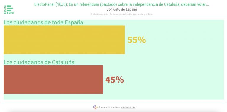 EP Cataluña (16JL): división sobre quién debería votar si se acordase una consulta