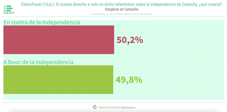 EP Cataluña (17JL): si hubiera un referéndum pactado, empate entre independentismo y unionismo
