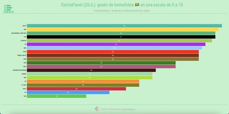 EP (20JL): homofobia y transfobia en España