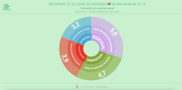 EP (21JL): el colectivo LGTBIQ+ percibe mayor grado de homofobia que el conjunto de España