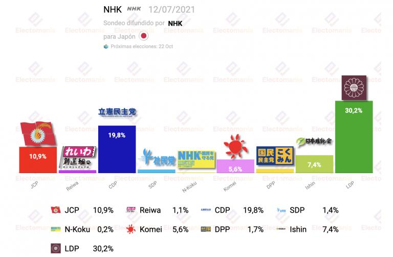 Japón (Jul'21): LDP sigue siendo la opción favorita, pero pierde apoyos