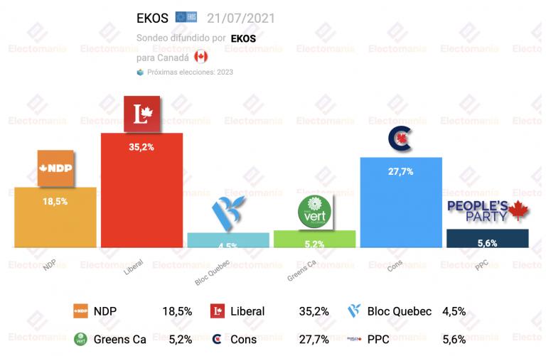 Canadá (EKOS): sorpasso del libertario PPC a verdes y bloque quebequés