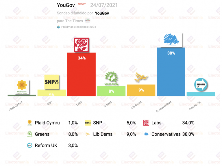 Reino Unido (YouGov 24JL): se acorta la distancia entre laboristas y conservadores
