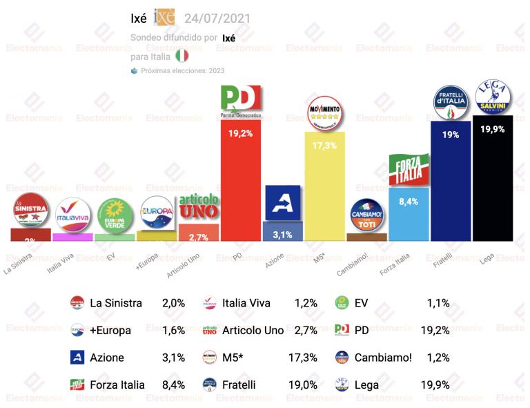 Italia (Ixé 24JL): cuádruple empate técnico