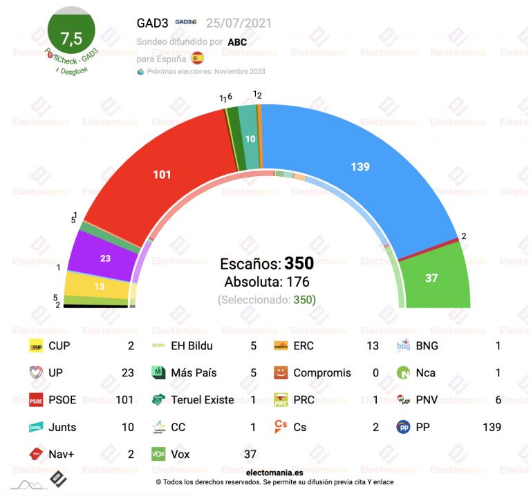 GAD3 (25JL): la derecha continúa en la absoluta