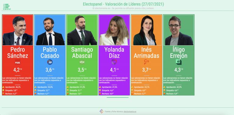 EP (27JL): valoración de líderes