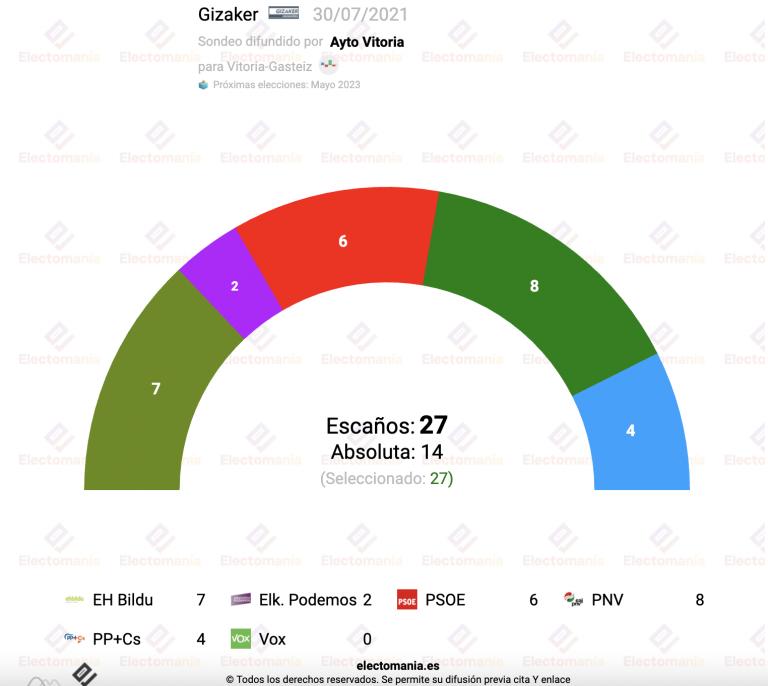 Vitoria-Gasteiz (30JL): PNV y EH Bildu dominan