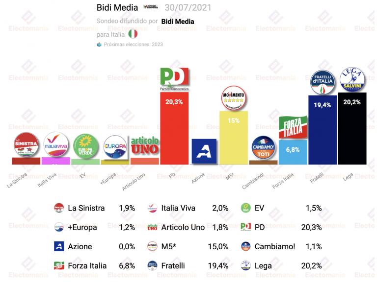 Italia (BiDi Media): triple empate casi perfecto