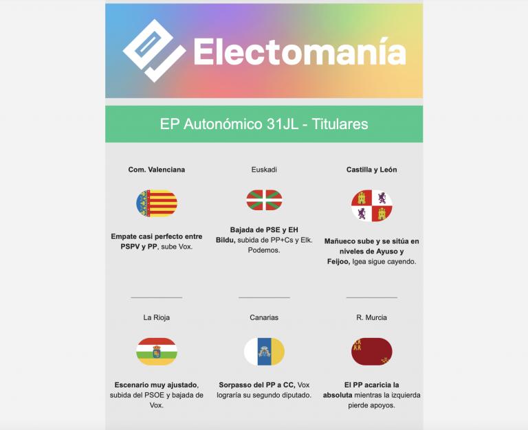 EP Autonómico (31JL): el PP disparado en CyL y Murcia