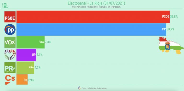 EP La Rioja (31JL): escenario muy apretado. Sube el PSOE, baja Vox