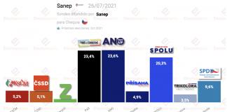 Sondeo para Chequia. Czech election poll