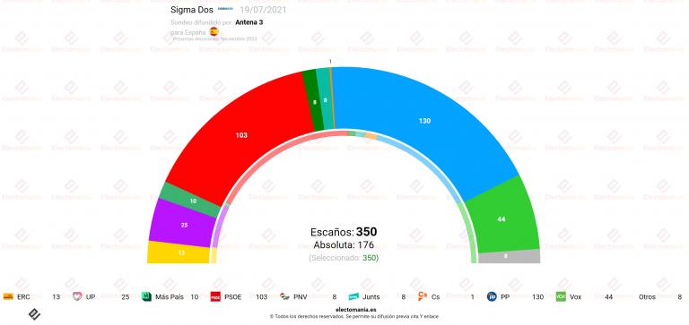 Sigma Dos (19JL): El PP podría gobernar con el apoyo de Vox y Cs