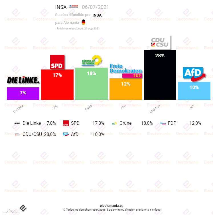 Alemania (6J): verdes y socialdemócratas, en empate técnico para la segunda plaza