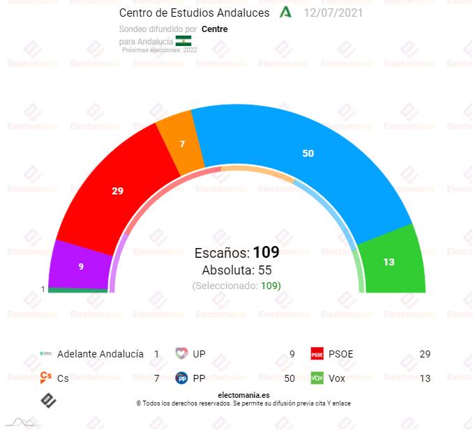 Andalucía (CENTRA 12JL): El PP ganaría por 14,6 puntos sobre el PSOE de Espadas y sumaría mayoría con Vox o Cs