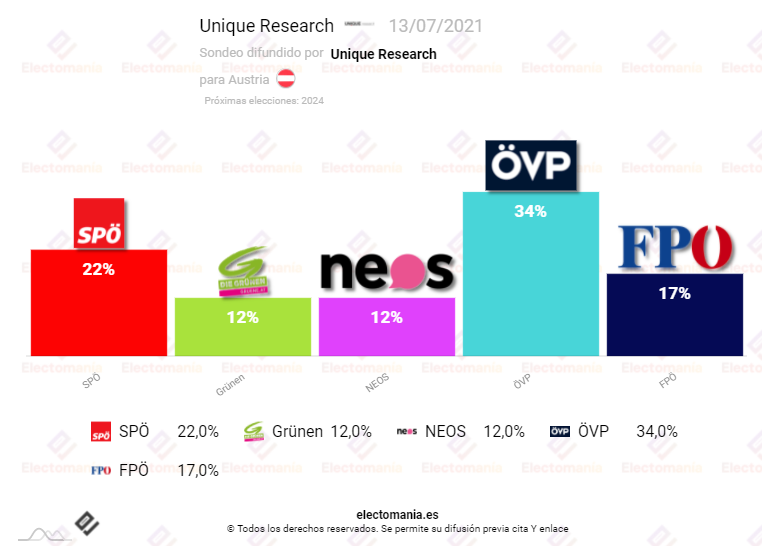 Austria (13Jl): el gobierno transversal verdi-azul pierde posiciones pero con un respaldo aún suficiente