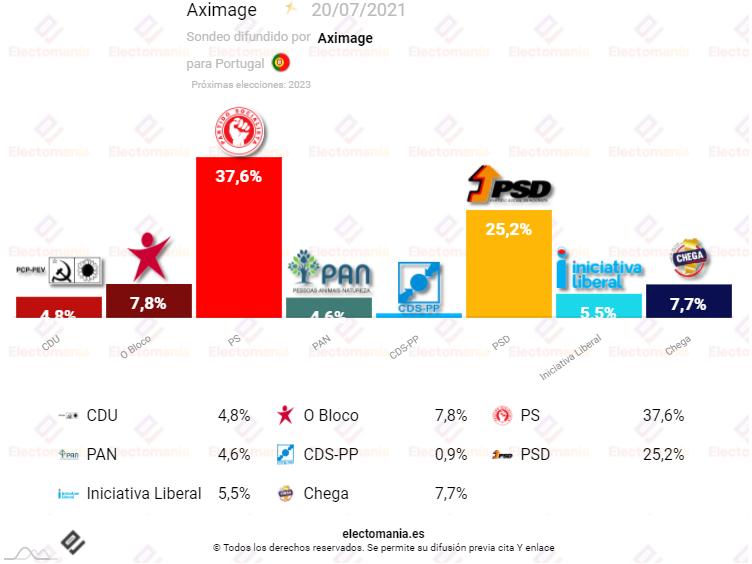 Portugal (20JL): los socialistas mantienen su clara primacía