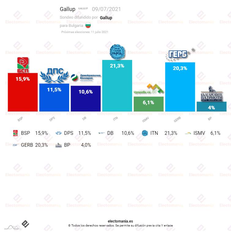 Bulgaria (9Jl): los «anticorrupción» sorpassan a los conservadores a dos días de las elecciones