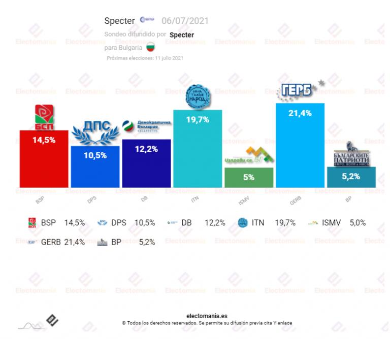 Bulgaria (6J): repetición de elecciones este domingo y amenaza de que el bloqueo continúe