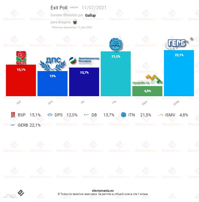 Bulgaria (Exit Poll – Gallup): Los conservadores de GERB ganarían las elecciones y los socialdemócratas se mantienen en la tercera posición