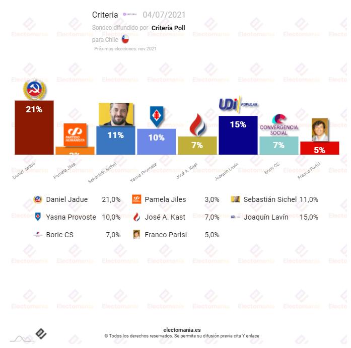 Chile (Criteria 04JL): Jaude, del Partido Comunista Chileno, se mantiene como primera opción a tres meses de las elecciones