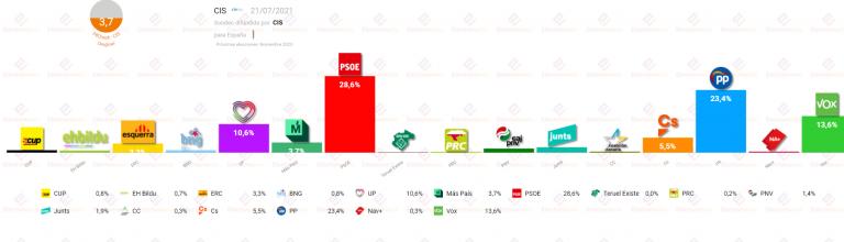 CIS (21Jl): el PSOE amplía su ventaja sobre el PP