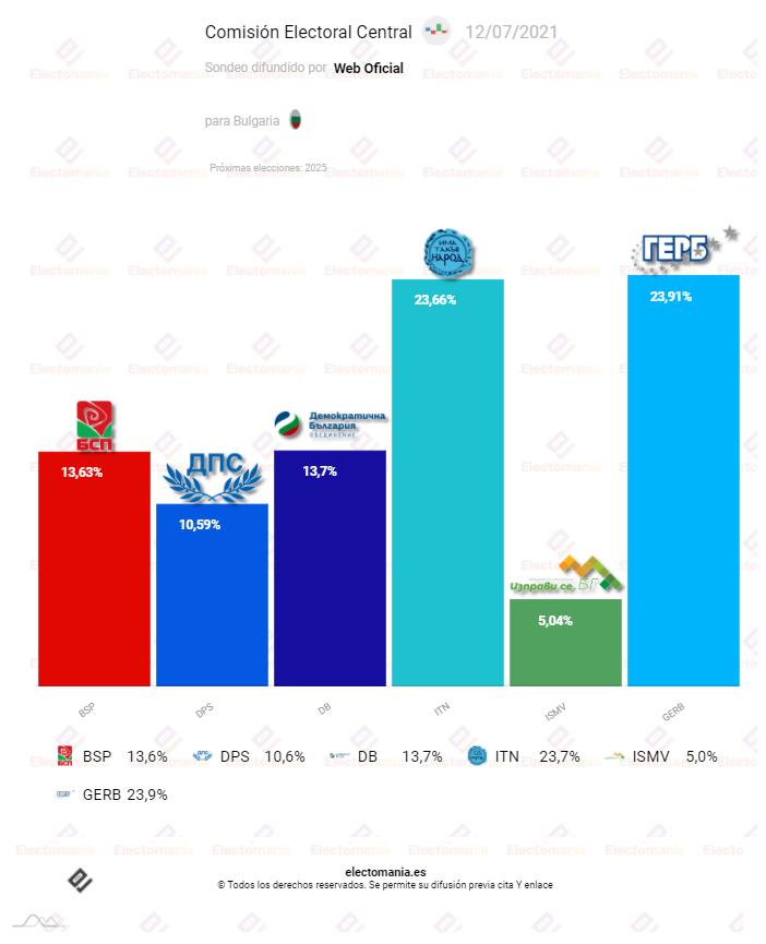 Con el 95% del escrutinio, GERB mantiene una pequeña ventaja en las elecciones búlgaras