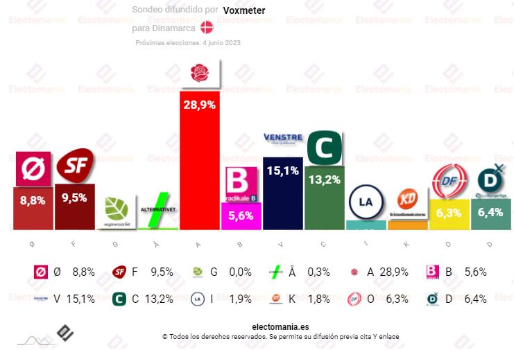 Dinamarca: los socialdemócratas siguen destacando en un panorama muy fragmentado