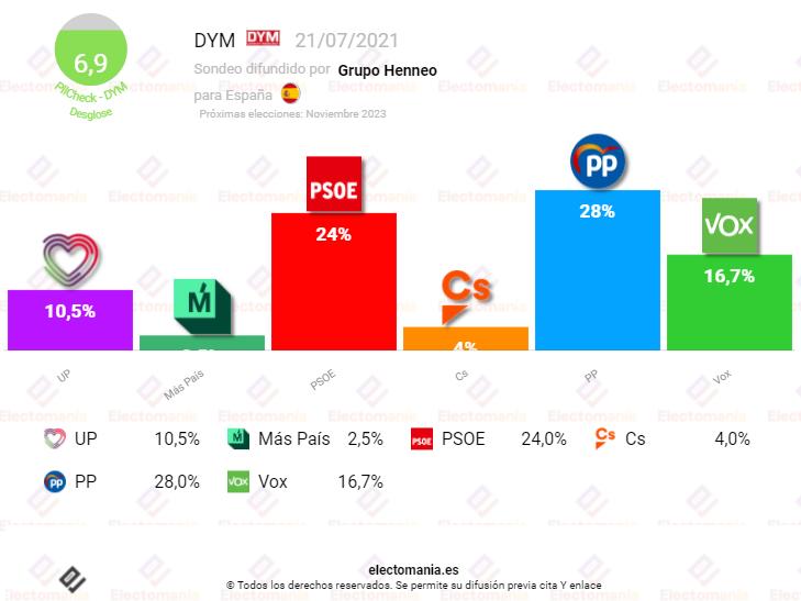 DYM (21Jl): la derecha vuelve este mes a la mayoría absoluta
