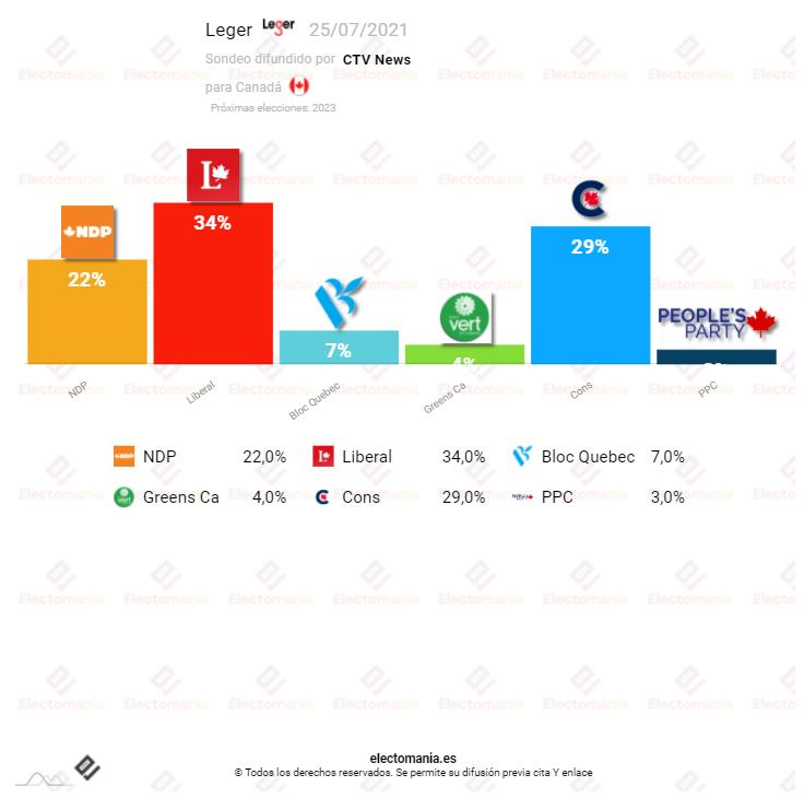 Canadá (Leger 25JL): Los liberales continúan en cabeza mientras la segunda fuerza se lucha entre conservadores y socialdemócratas